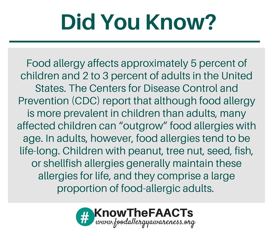 Adults with Food Allergies