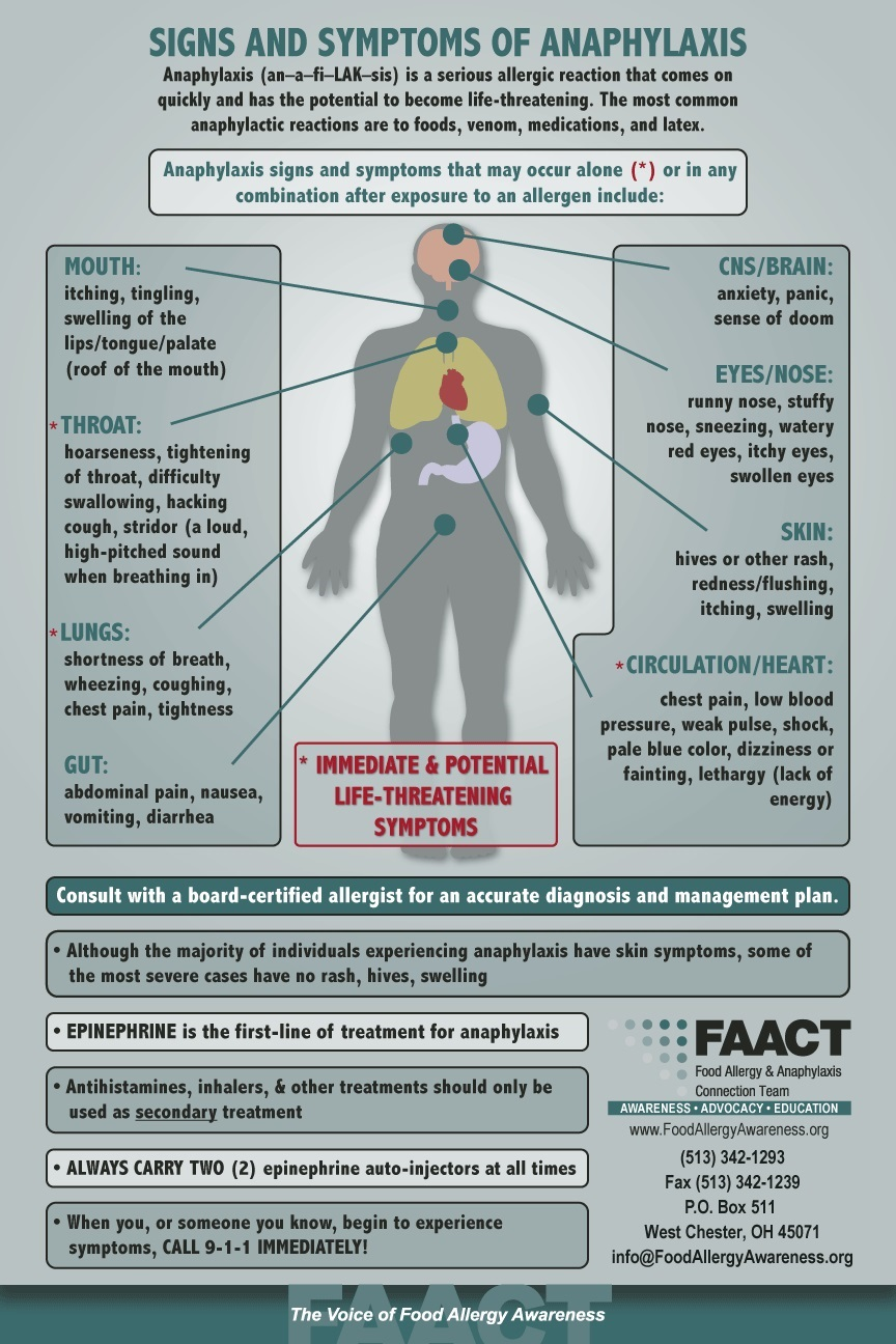 https://www.foodallergyawareness.org/media/educationresources/Anaphylaxis-Symptoms-Poster_FINAL 09-2016_PDF.pdf